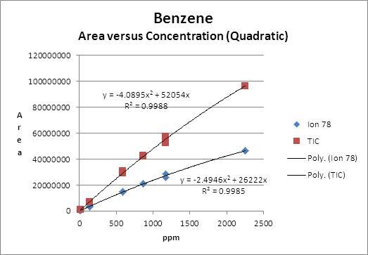 Benzene Chart 2