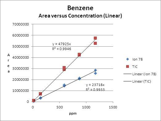 Chart Benzene 1