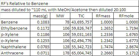 Table 4 Benzene