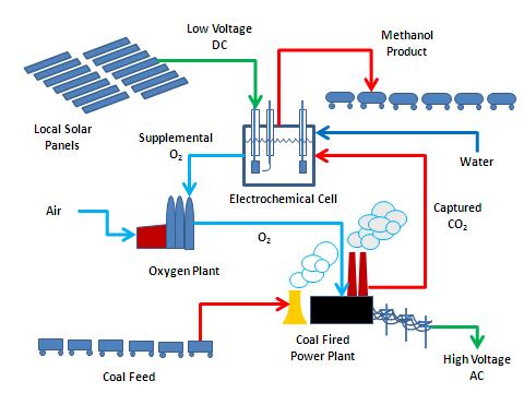 CO2 Scheme