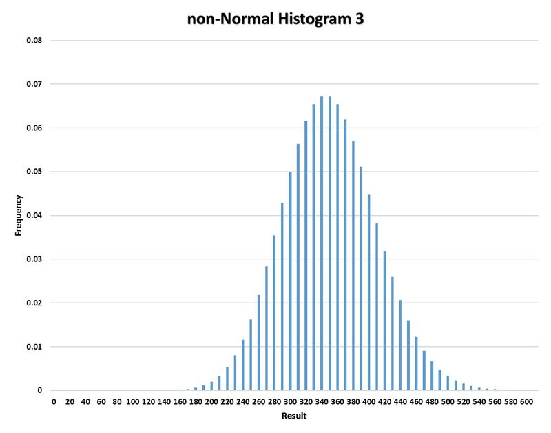 Non-Normal Histogram 3