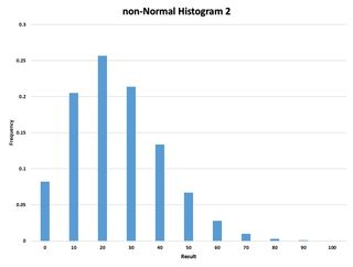 Non-Normal Histogram 2