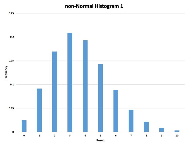 Non-Normal Histogram 1